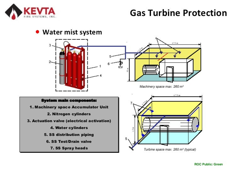 Gas Turbine Fire Suppression Introduction