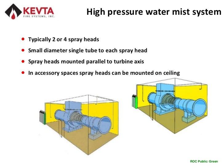 Gas Turbine Fire Suppression Introduction