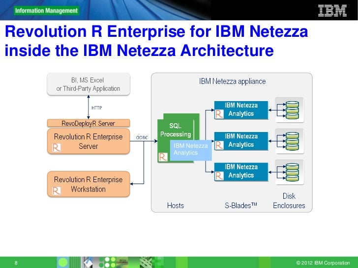 Charmant ... Corporation; 8. Revolution ConfidentialRevolution R Enterprise For IBM  Netezzainside The IBM Netezza Architecture ...