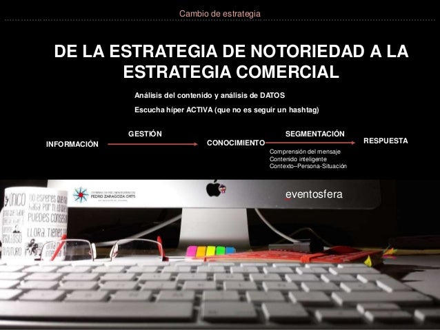 DE LA ESTRATEGIA DE NOTORIEDAD A LA ESTRATEGIA COMERCIAL Análisis del contenido y análisis de DATOS Escucha híper ACTIVA (...