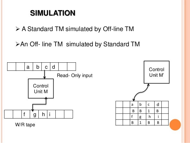 SIMULATION  A Standard TM simulated by Off-line TM An Off- line TM simulated by Standard TM a b c d B B 1 B f g h i B 1 ...