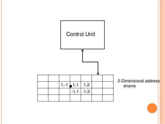 1,-1 1,1 1,2 -1,1 -1,2 Control Unit 2-Dimensional address shame