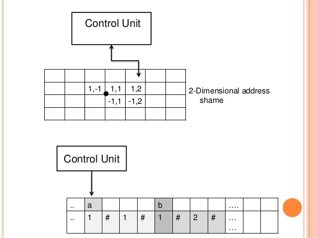 1,-1 1,1 1,2 -1,1 -1,2 Control Unit 2-Dimensional address shame .. a b …. .. 1 # 1 # 1 # 2 # … … Control Unit
