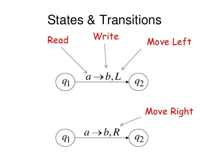 States & TransitionsRead       Write                         Move Left  q1   a     b, L   q2                         Move ...