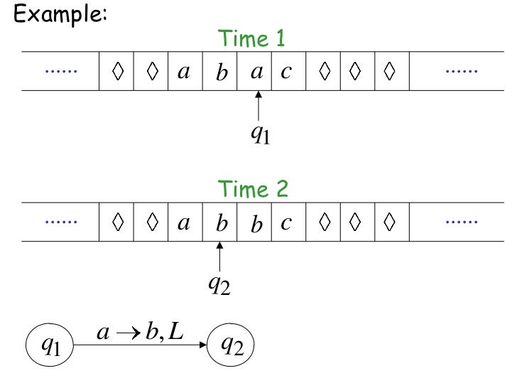 Example:                      Time 1  ......          a b a c        ......                            q1                 ...