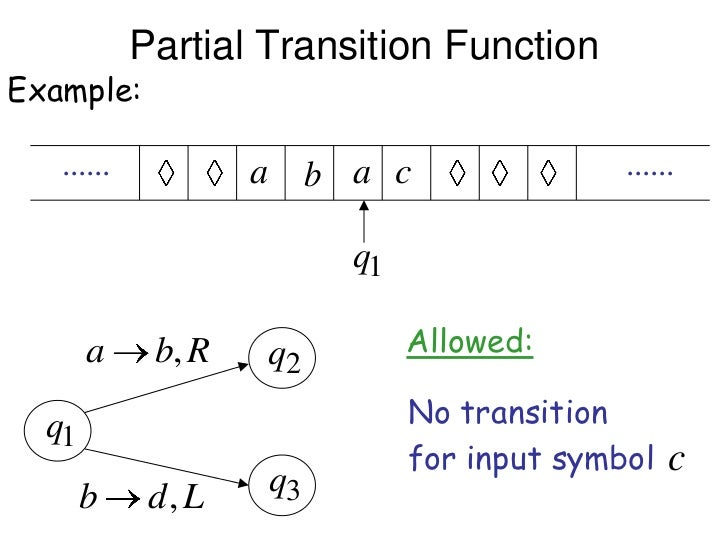 Partial Transition FunctionExample:   ......           a b a c                 ......                         q1       a  ...