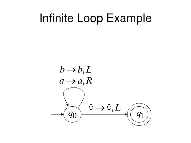 Infinite Loop Example   b        b, L   a        a, R                   ,L       q0               q1
