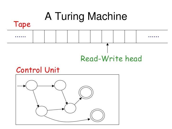 A Turing MachineTape......                           ......               Read-Write headControl Unit