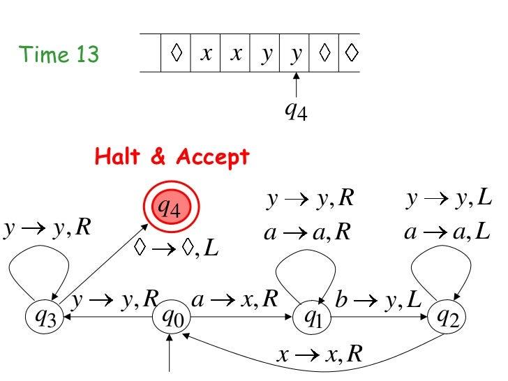 Time 13                 x x y y                                        q4              Halt & Accept                   q4 ...