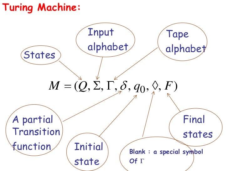 Turing Machine:                  Input                 Tape                  alphabet              alphabet   States      ...