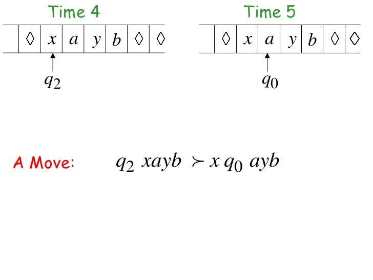 Time 4                Time 5    x a y b               x a y b   q2                       q0A Move:     q2 xayb  x q0 ayb