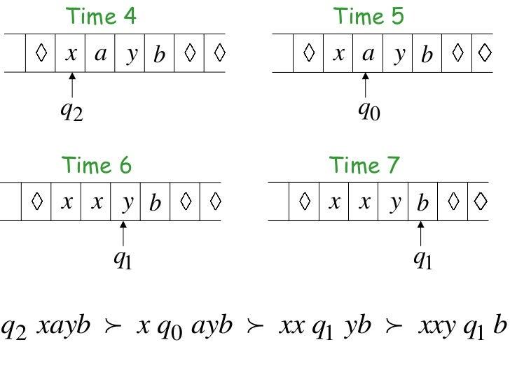 Time 4               Time 5     x a y b              x a y b    q2                      q0    Time 6               Time 7 ...