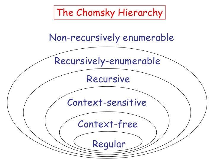The Chomsky HierarchyNon-recursively enumerable Recursively-enumerable       Recursive   Context-sensitive     Context-fre...