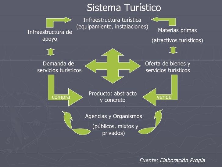 Demanda de  servicios turísticos Oferta de bienes y servicios turísticos Producto: abstracto y concreto compra vende Agenc...