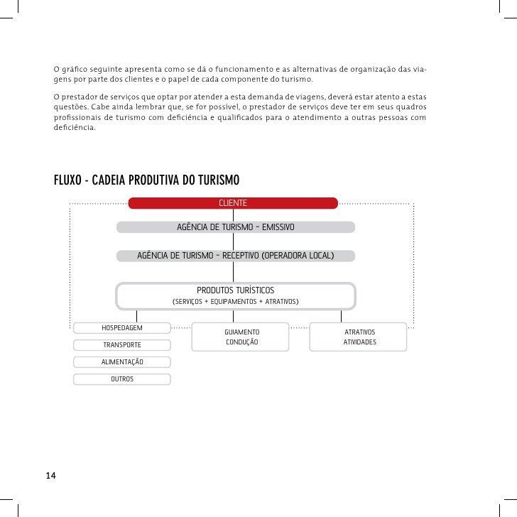 O gráfico seguinte apresenta como se dá o funcionamento e as alternativas de organização das via- gens por parte dos clien...