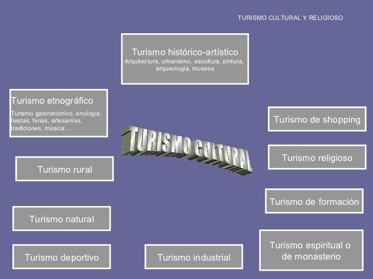 TURISMO CULTURAL Turismo histórico-artístico Arquitectura, urbanismo, escultura, pintura,  arqueología, museos Turismo nat...