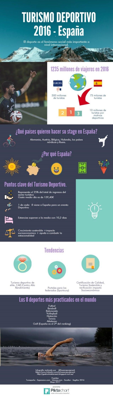 Turismo deportivo en España 2016 - datos y estadisticas