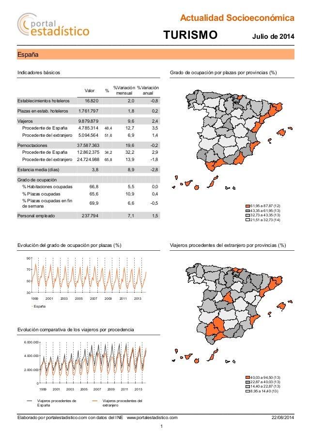 Actualidad Socioeconómica  TURISMO Julio de 2014  España  Indicadores básicos Grado de ocupación por plazas por provincias...