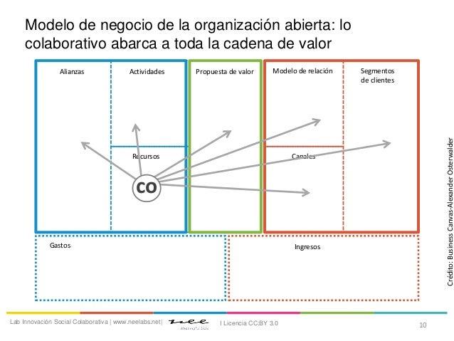 IngresosGastosAlianzas ActividadesRecursosModelo de relaciónPropuesta de valor Segmentosde clientesCanalesCrédito:Business...
