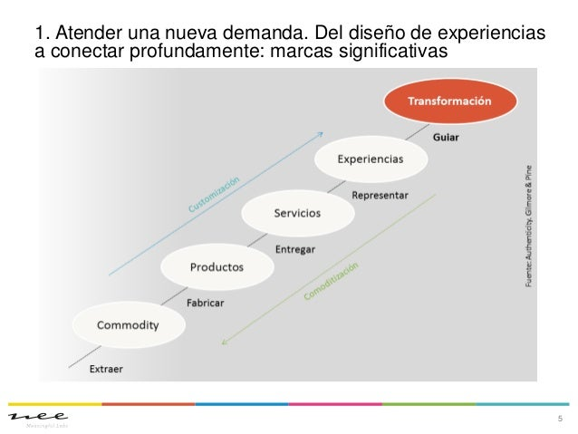 1. Atender una nueva demanda. Del diseño de experienciasa conectar profundamente: marcas significativas5