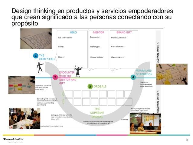 Design thinking en productos y servicios empoderadoresque crean significado a las personas conectando con supropósito8