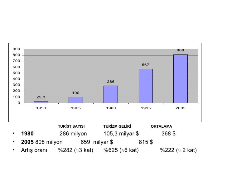 <ul><ul><ul><ul><ul><li>TURİST SAYISI  TURİZM GELİRİ   ORTALAMA </li></ul></ul></ul></ul></ul><ul><li>1980   286 milyon   ...