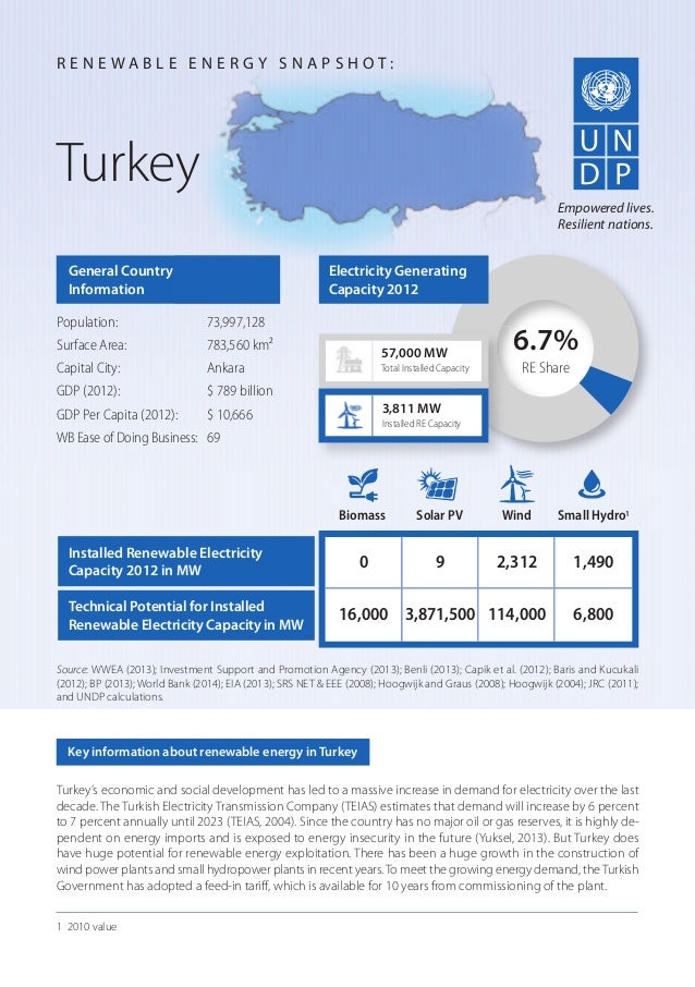 Turkey's economic and social development has led to a massive increase in demand for electricity over the last decade. The...