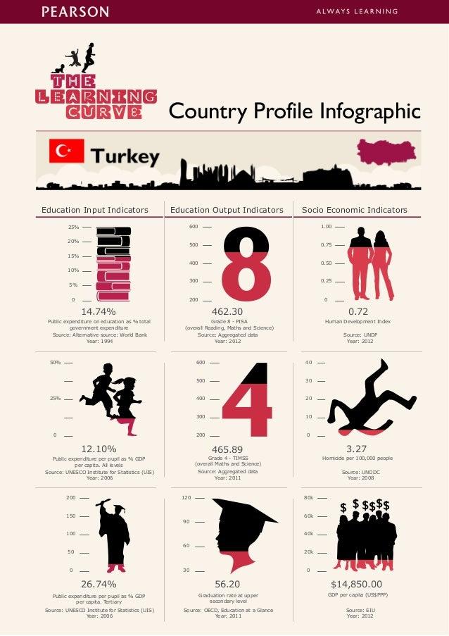 Education Input Indicators Education Output Indicators Socio Economic Indicators Country Profile Infographic 50% 0 25% Pub...