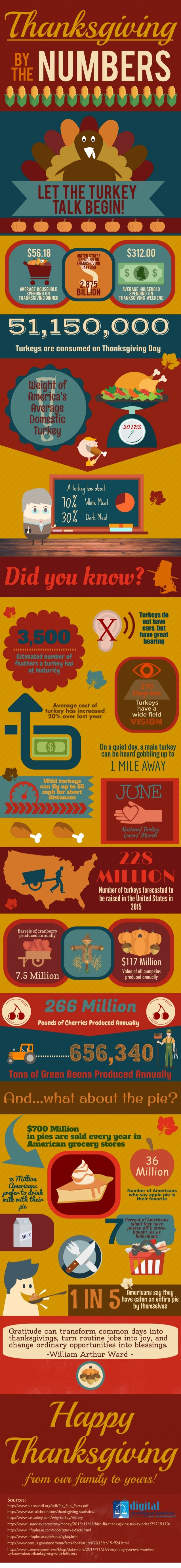 Thanksgiving: By the Numbers