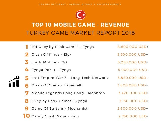 Turkey Game Market Report 2018 - Gaming in Turkey Gaming and
