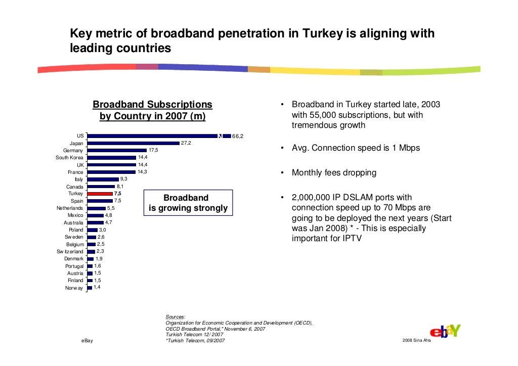 broadband 2008 Global penetration