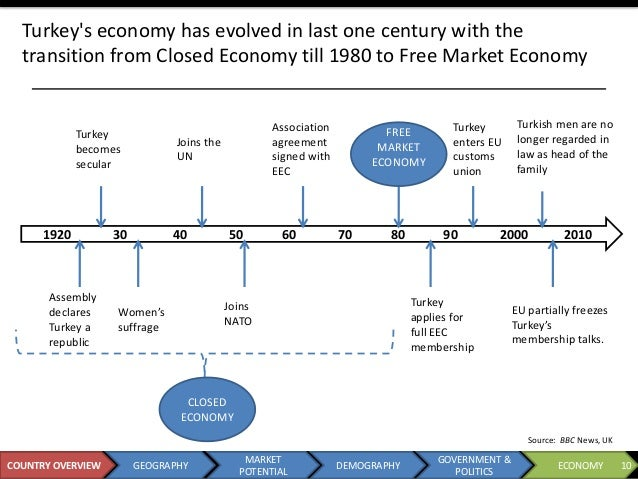 economic analysis of turkey Is born of long-lasting economic know-how developed by ing in turkey, and   economy, the first section briefly considers a swot analysis of the country.