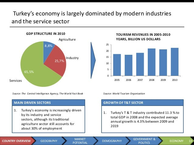 analysis of the turkish economy