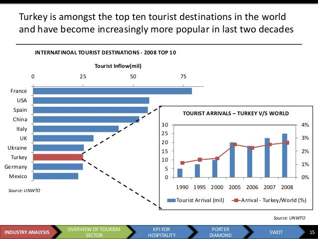an analysis of the hospitality industry The evolution of hospitality industry the history of travel/hospitality is a great landmark in the field of tourism industry travel is as old as.
