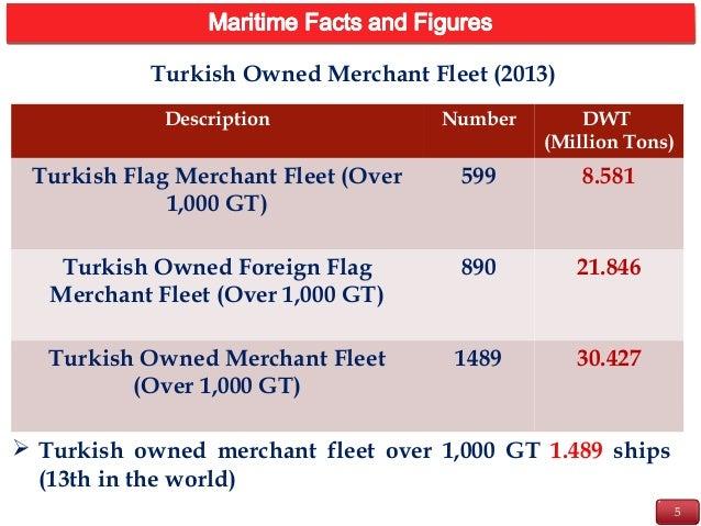 5 INTRODUCTION Description Number DWT (Million Tons) Turkish Flag Merchant Fleet (Over 1,000 GT) 599 8.581 Turkish Owned F...