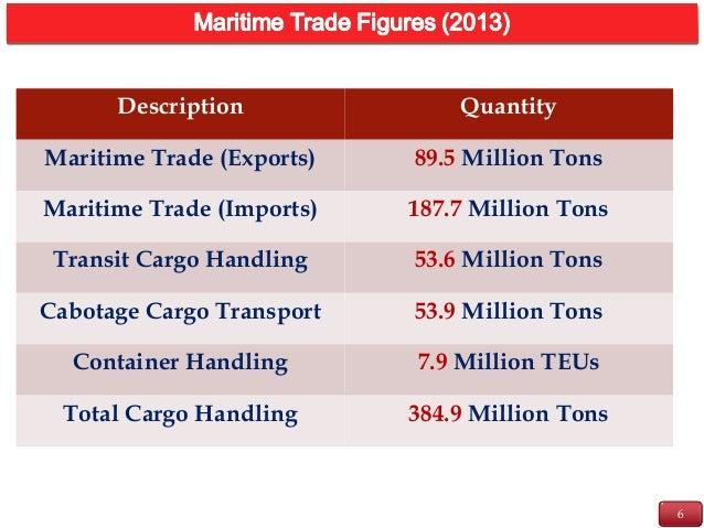 6 INTRODUCTION Description Quantity Maritime Trade (Exports) 89.5 Million Tons Maritime Trade (Imports) 187.7 Million Tons...