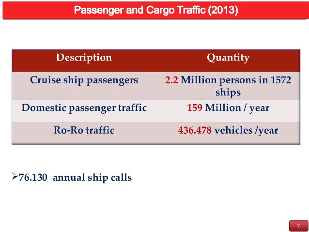 7 INTRODUCTION 76.130 annual ship calls