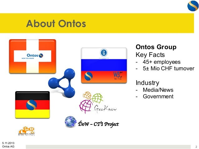 About Ontos Ontos Group Key Facts - 45+ employees - 5± Mio CHF turnover  Industry - Media/News - Government  DoW – CTI...