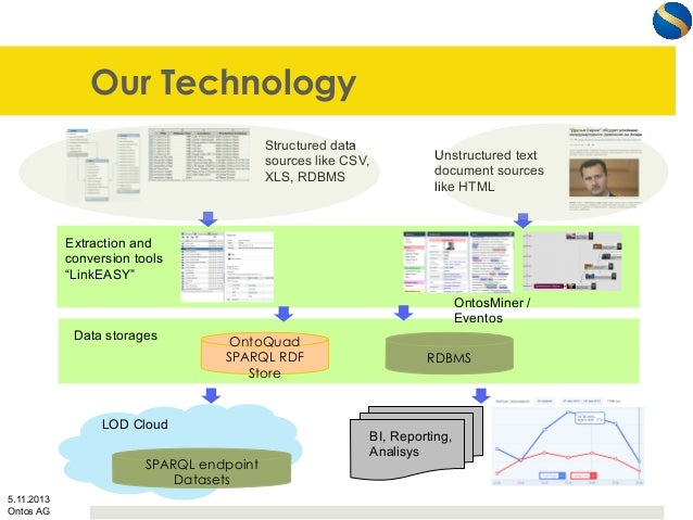 Our Technology Structured data sources like CSV, XLS, RDBMS  Unstructured text document sources like HTML  Extraction and ...