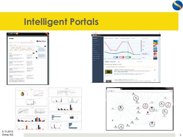 Intelligent Portals  5.11.2013 Ontos AG  6
