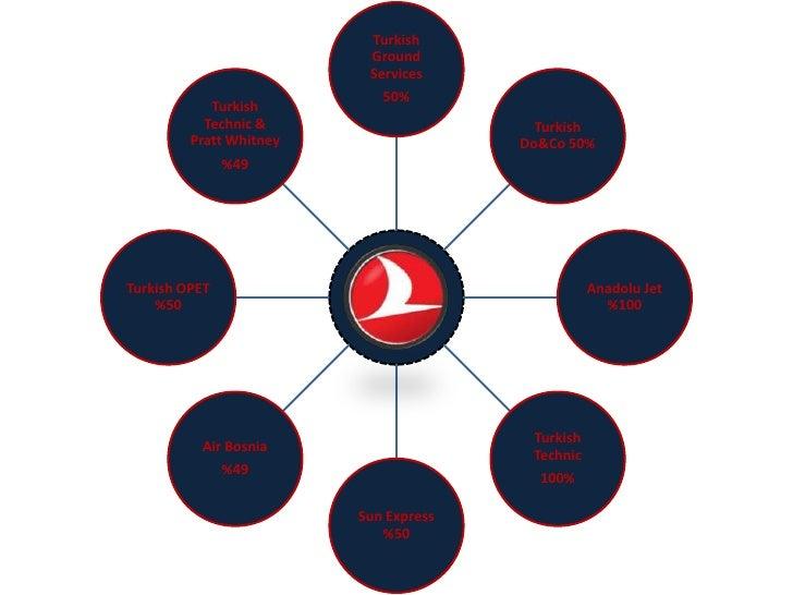 Turkish Airlines Ecosystem