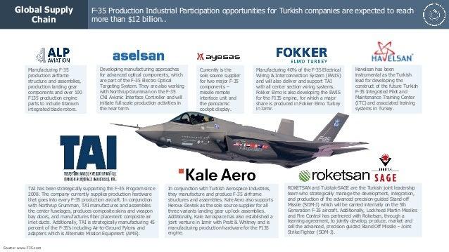TAI f-35 turkish participant ile ilgili görsel sonucu