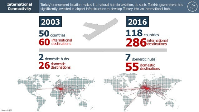 31 international connectivity turkey s