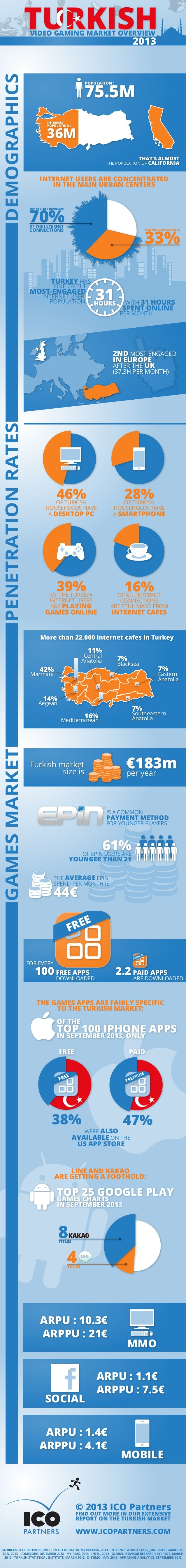 TURKISH VIDEO GAMING MARKET OVERVIEW  DEMOGRAPHICS  2013  75.5M POPULATION :  INTERNET POPULATION :  36M THAT'S ALMOST THE...