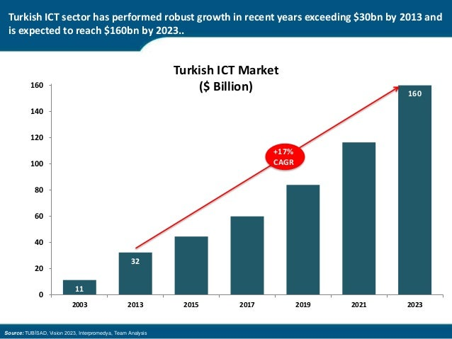turkey ict It was relatively easy to find turkey's national ict strategy however, there are several documents saying more or the same thing you'll find that the national policy is more strategy based.