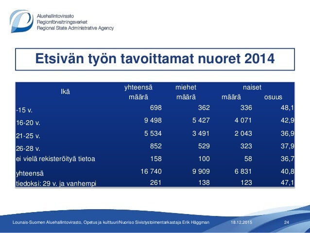 Etsivästä nuorisotyöstä Turku 18 12 2015