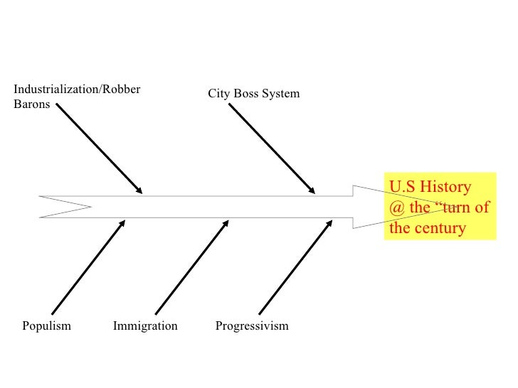 """U.S History @ the """"turn of the century Industrialization/Robber Barons City Boss System Populism Immigration Progressivism"""
