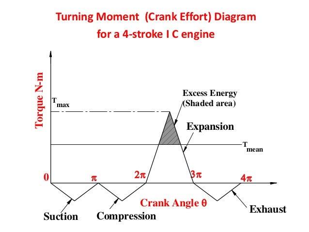 turning moment diagram flywheel rh slideshare net