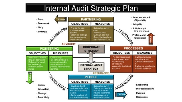 strategic audit plan Page 1 ▫ naval audit service strategic plan fys 2017-2021 about the naval  audit service mission to provide independent and objective.