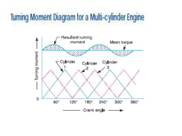 Turning Moment Diagrams